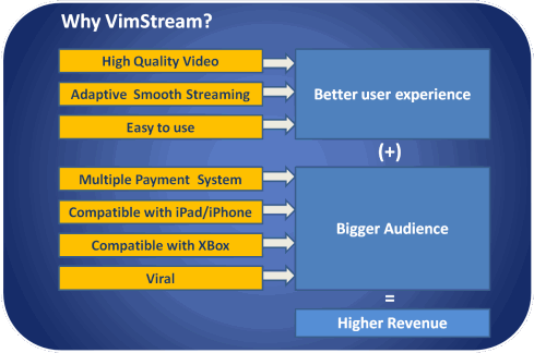 Vimstream Specifications